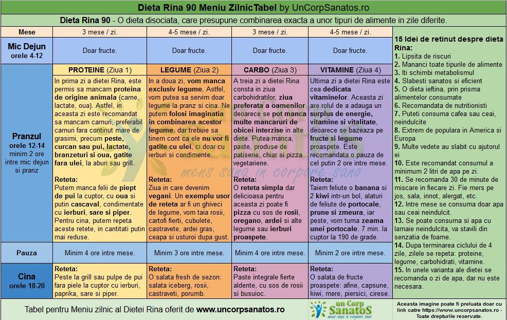 Dieta Rina: plan alimentar si retete – update 2020