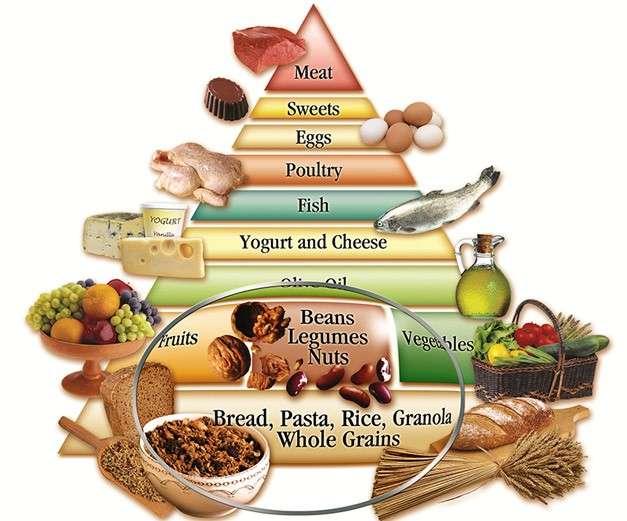dieta mediteraneana piramida