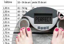 cum afli greutatea-ideala in functie de inaltime